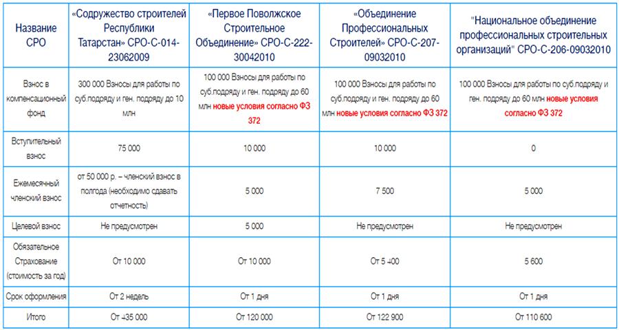 Стоимость допуска СРО