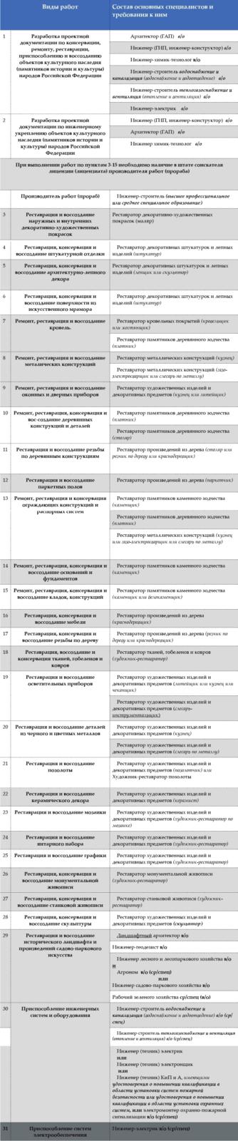 Виды работ и состав специалистов для получения реставрационной лицензии